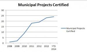 municipal LEED