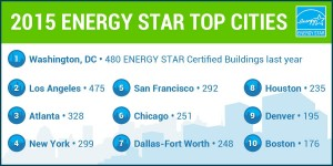Energy Star List 2015