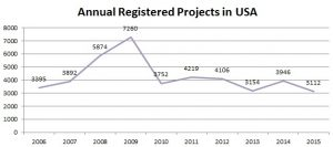 USA registrations